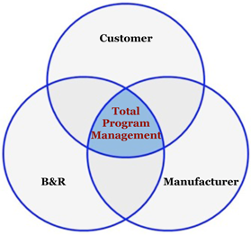 Linked Systems Approach, TOTAL PROGRAM MANAGEMENT